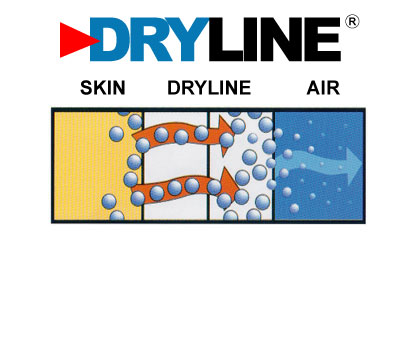 How Dryline Fabric Works